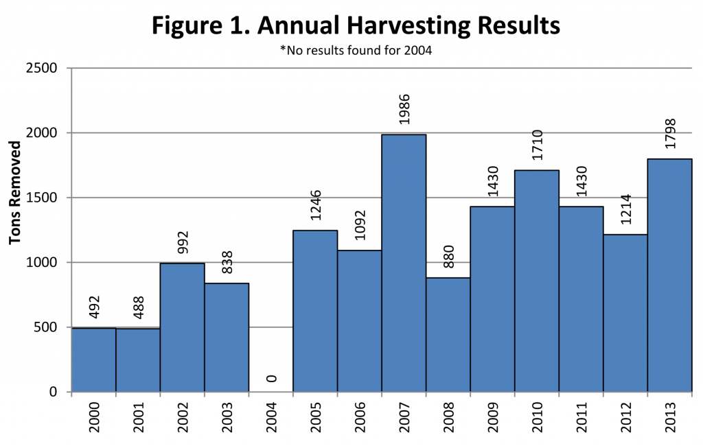 AVC-annual-harvest-results